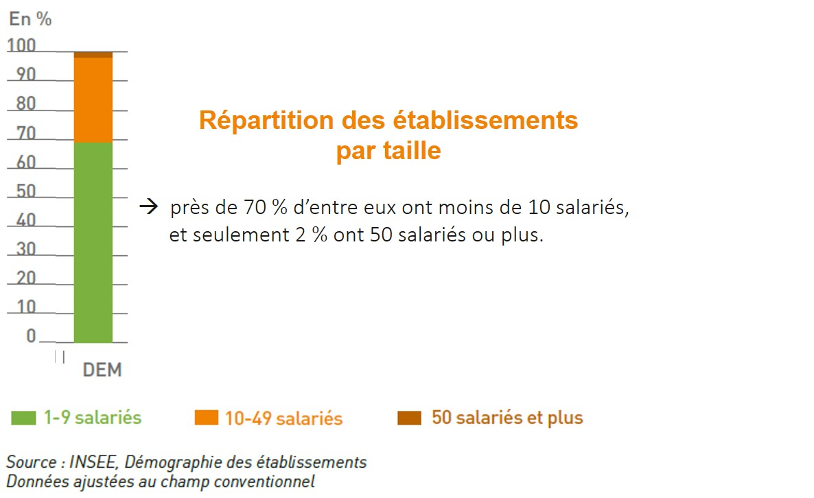 rpartition des tablissements