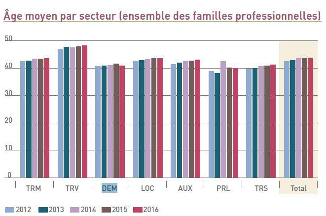 1 ge moyen par secteur ensemble des familles professionnelles